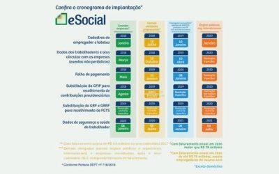 O eSocial: Qual o impacto nas empresas?